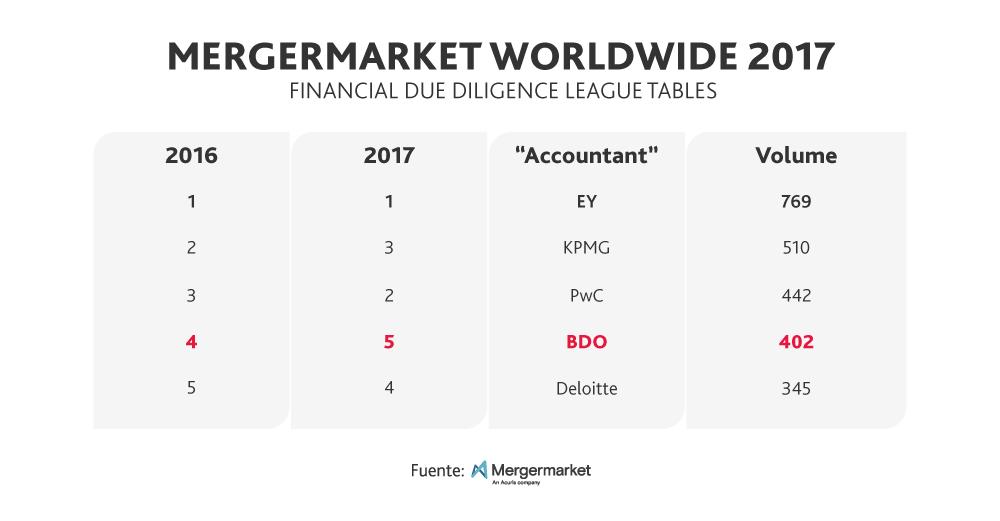Ranking Mergermarket asesores Due Diligence
