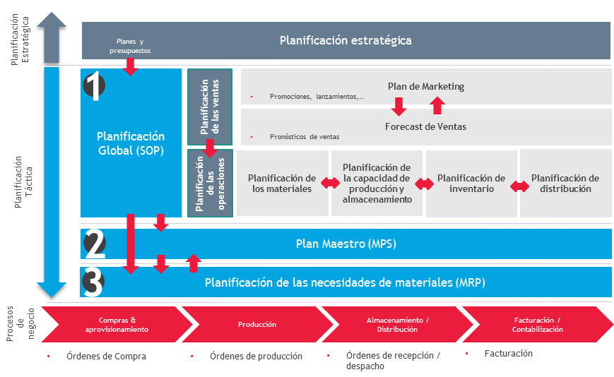 Planificación Operativa Integrada & Colaborativa