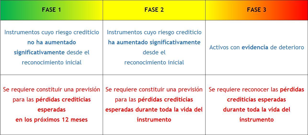 NIIF 9